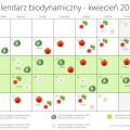 kalendarz biodynamiczny kwiecien 2016
