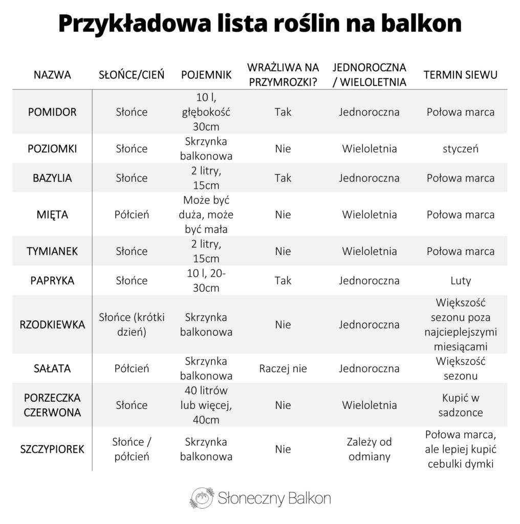 Przykładowa lista roślin na balkon